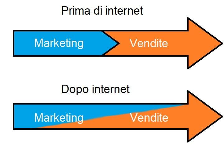 marketing_vendite_prima_dopo_internet