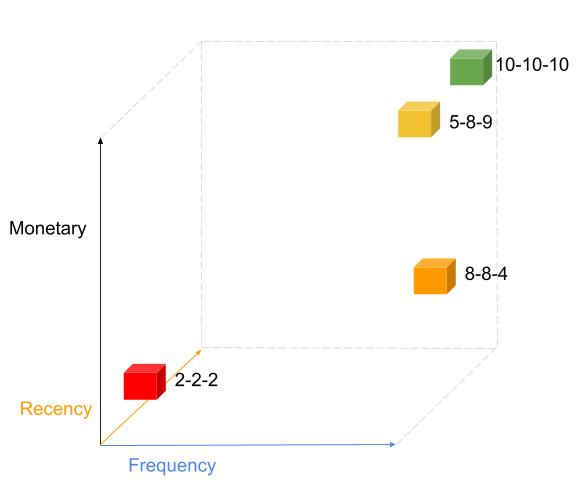 analisi rfm grafico