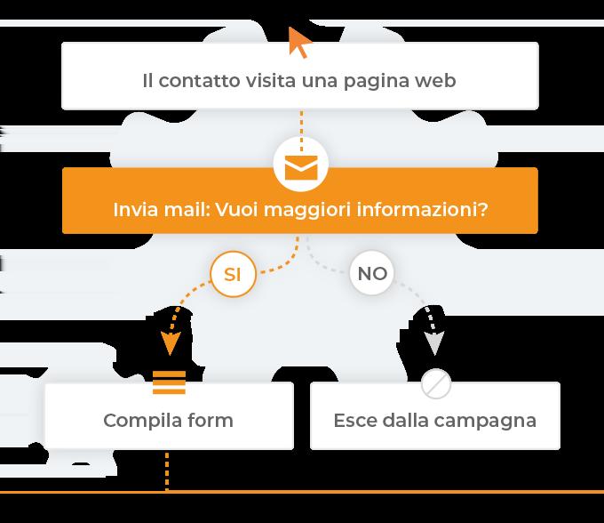 workflow_esempio